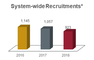 System-wide recruitments chart showing 1,145 in 2016, 1,057 in 2017, and 923 in 2018.