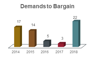 Demands to bargain chart showing 17 in 2014, 14 in 2015, 5 in 2016, 3 in 2017, and 22 in 2018.