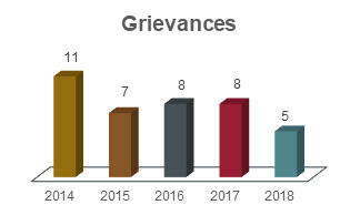 Grievances chart showing 11 in 2014, 7 in 2015, 8 in 2016, 8 in 2017, and 5 in 2018.