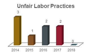 Unfair labor practices chart showing 3 in 2014, 1 in 2015, 2 in 2016, 2 in 2017, and 0 in 2018.
