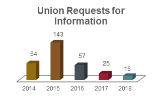 Union requests for information chart showing 64 in 2014, 143 in 2015, 57 in 2016, 25 in 2017, and 16 in 2018.