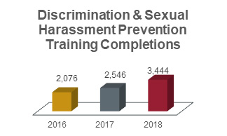 Discrimination and sexual harassment prevention training completions chart showing 2,076 in 2016; 2,546 in 2017; and 3,444 in 2018.