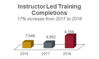 Instructor led training completions chart showing a 17% increase from 2017 to 2018 with 7,048 in 2016; 6,962 in 2017; and 8,169 in 2018.