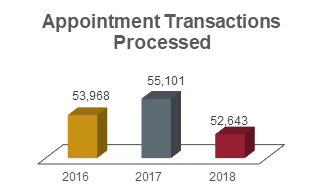 Appointment transactions processed chart showing 53,968 in 2016; 55,101 in 2017; and 52,643 in 2018.