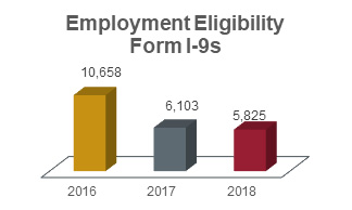 Employment eligibility form 1-9s chart showing 10,658 in 2016; 6,103 in 2017; and 5,825 in 2018.
