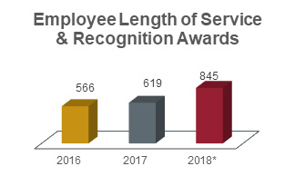 Employee length of service and recognition awards chart showing 566 in 2016, 619 in 2018, and 845 in 2018 (includes 2018 Crimson Spirit Award winners).