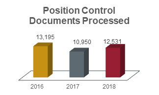 Position control documents processed chart showing 13,195 in 2016; 10,950 in 2017; and 12,531 in 2018.